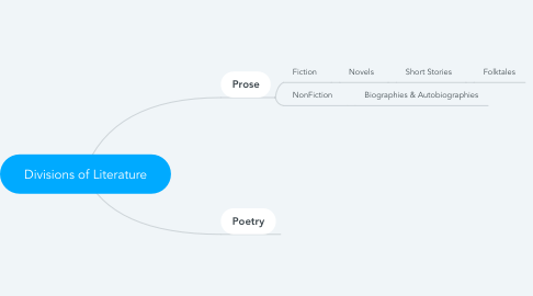 Mind Map: Divisions of Literature