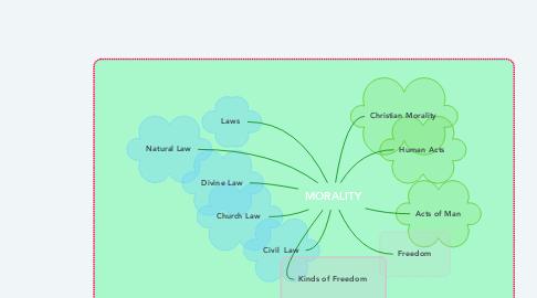 Mind Map: MORALITY