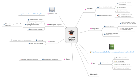 Mind Map: Traditional Aboriginal Culture