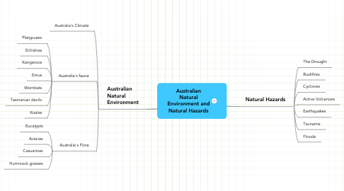Mind Map: Australian Natural Environment and Natural Hazards