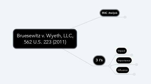 Mind Map: Bruesewitz v. Wyeth, LLC, 562 U.S. 223 (2011)