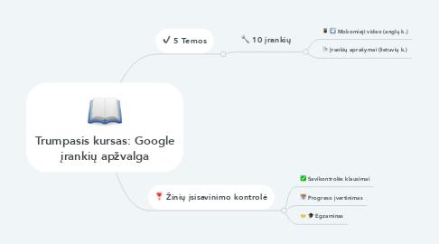 Mind Map: Trumpasis kursas: Google įrankių apžvalga