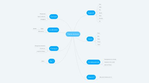 Mind Map: Théme écriture