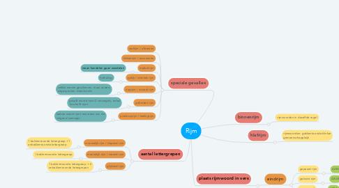 Mind Map: Rijm