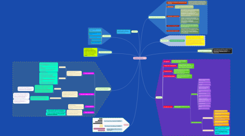 Mind Map: Estudios Cualitativos