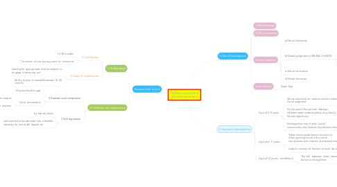 Mind Map: The Behavioral Side of Moral Development