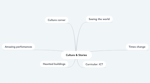 Mind Map: Culture & Stories