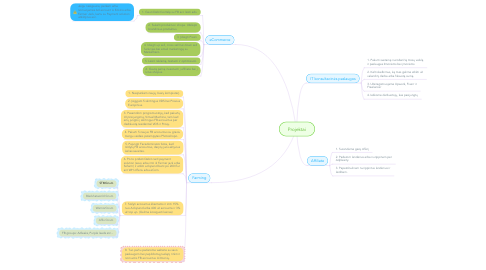 Mind Map: Projektai