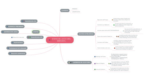 Mind Map: ETAPAS DEL JUICIO ORAL MERCANTIL