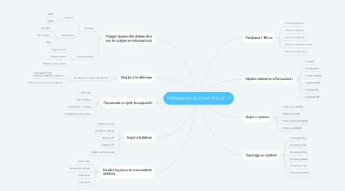 Mind Map: PERMBLEDHJA E KAPITULLIT  1