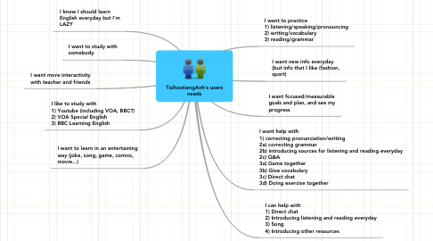 Mind Map: ToihoctiengAnh's users needs