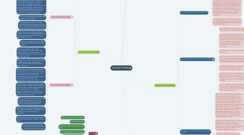 Mind Map: DOLAŞIM SİSTEMİ