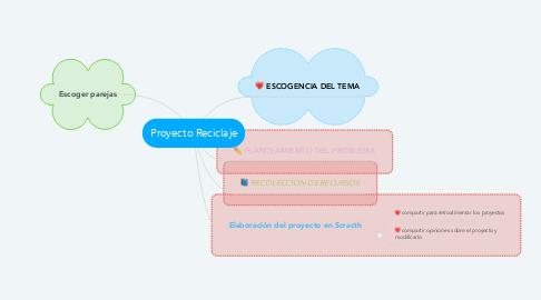 Mind Map: Proyecto Reciclaje