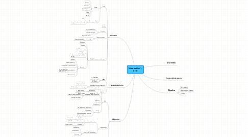 Mind Map: Matematikk 1, 5-10
