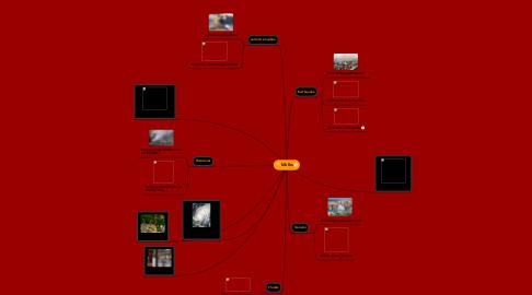Mind Map: klklks