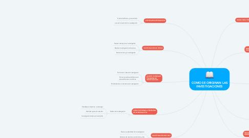 Mind Map: COMO SE ORIGINAN LAS INVESTIGACIONES