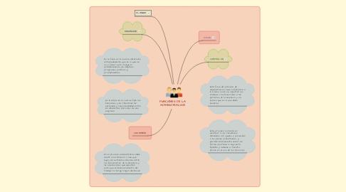 Mind Map: FUNCIONES DE LA ADMINISTRACION