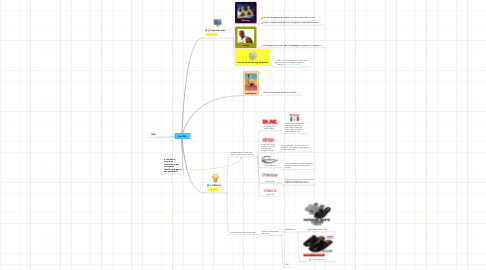 Mind Map: Sito DM