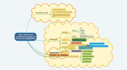 Mind Map: ทักษะการรู้สารสนเทศ ของนักศึกษาระดับปริญญาตรี มหาวิทยาลัยราชภัฏเชียงใหม่