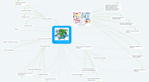 Mind Map: El mercado global.