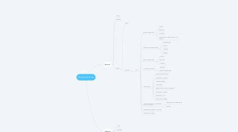 Mind Map: Monge Catalog