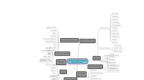 Mind Map: Чем могут гордиться жителиВеликобритании?
