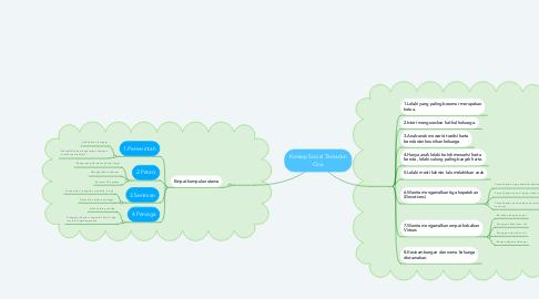 Mind Map: Konsep Social Tamadun Cina