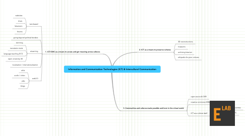 Mind Map: Information and Communication Technologies (ICT) & Intercultural Communication