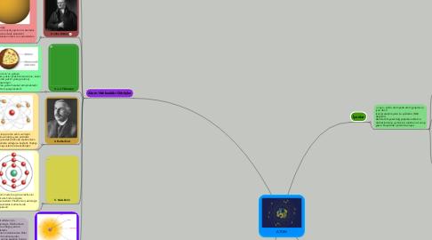 Mind Map: ATOM