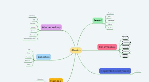 Mind Map: Abortus