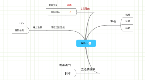 Mind Map: 我自己