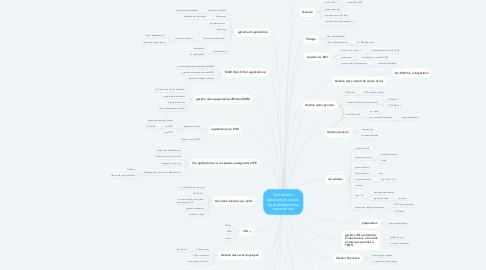 Mind Map: Traitements générant en traces  en établissements secondaires