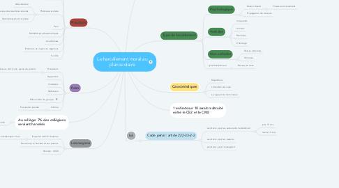 Mind Map: Le harcèlement moral au plan scolaire