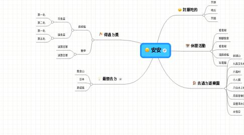 Mind Map: 安安