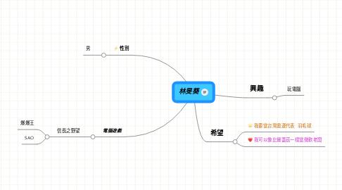 Mind Map: 林旻葵