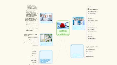 Mind Map: ДОЛЖНОСТИ РАБОТНИКОВ В СФЕРЕ ЗДРАВООХРАНЕНИЯ