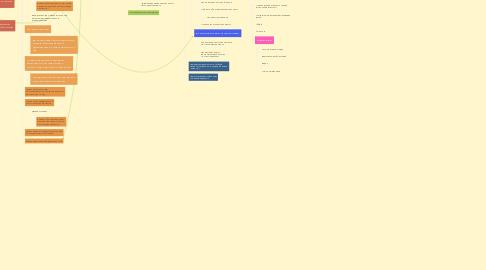Mind Map: Платформа Учение