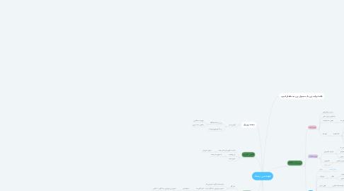 Mind Map: مهندسي ژنتيك
