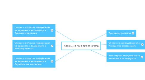 Mind Map: Агенция по вписванията