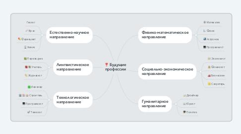 Mind Map: Будущие профессии