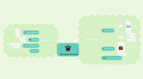 Mind Map: Моя будущая профессия