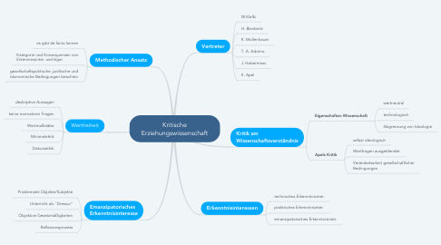Mind Map: Kritische Erziehungswissenschaft