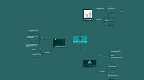 Mind Map: METODY NAUCZANIA