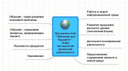 """Mind Map: Программа Intel """"Обучение для будущего"""": новая методология проектной деятельности"""