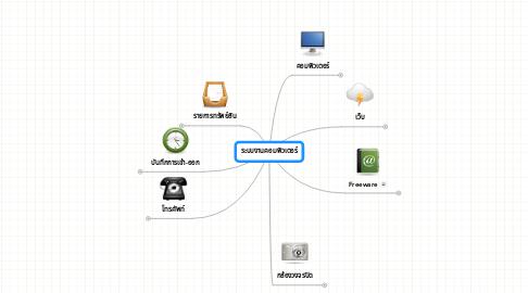Mind Map: ระบบงานคอมพิวเตอร์