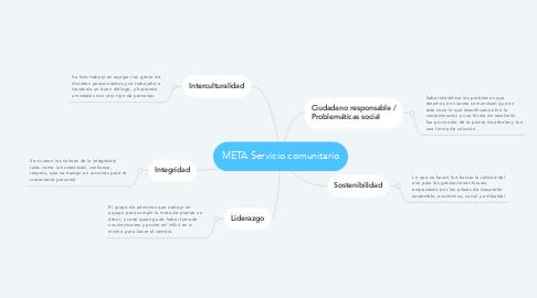 Mind Map: META Servicio comunitario