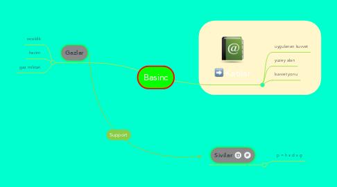 Mind Map: Basinc