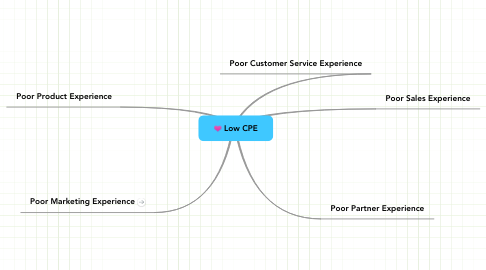 Mind Map: Low CPE