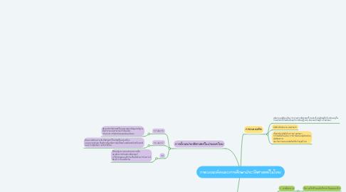 Mind Map: กรอบแนวคิดและการศึกษาประวัติศาสตร์ในไทย