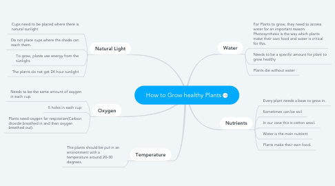 Mind Map: How to Grow healthy Plants